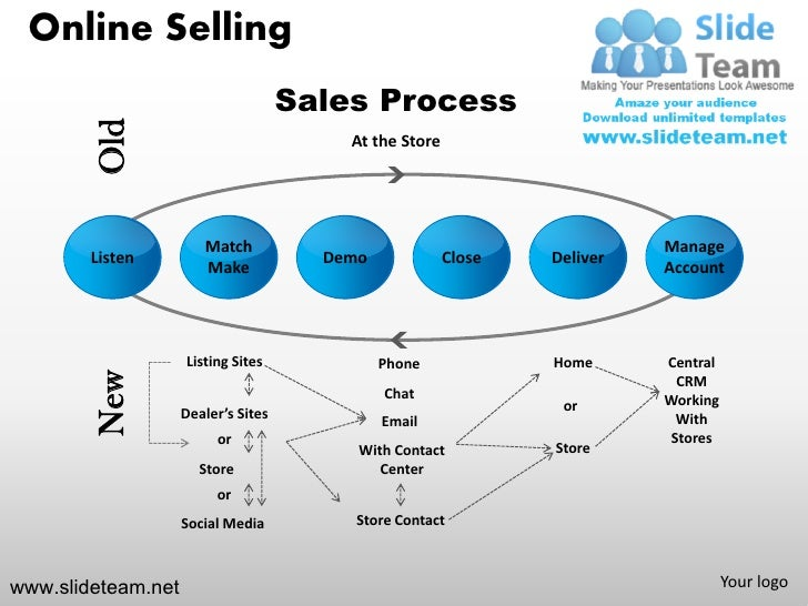Online selling steps to sell process listen management powerpoint pr online selling old toneelgroepblik