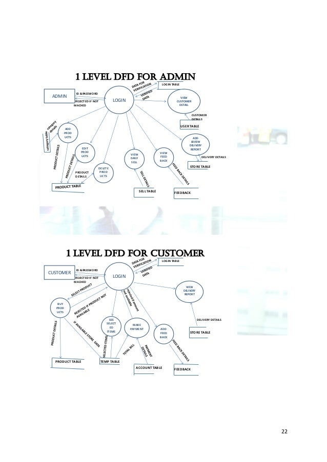 Online shopping server cadcontext analysis diagram onlineadmin customer shopping 21 22 1 level dfd ccuart Images