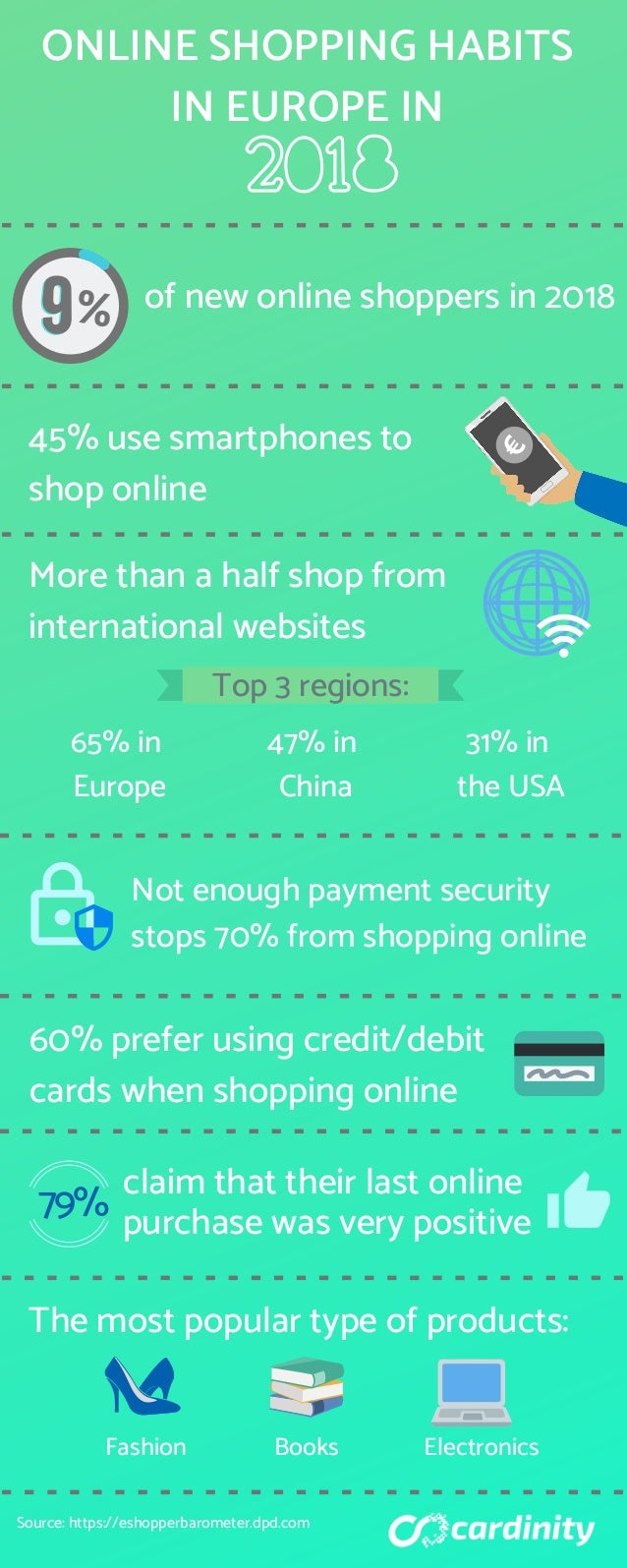 ONLINE SHOPPING HABITS IN EUROPE IN % of new online shoppers in 2018 45% use smartphones to shop online More than a half s...
