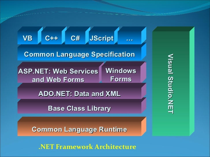 .NET Framework Architecture Base Class Library Common Language Specification Common Language Runtime ADO.NET: Data and XML...