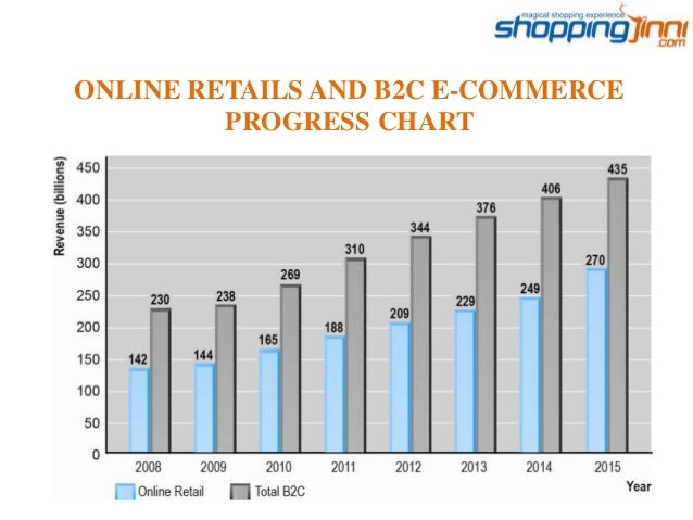 Retail, E-commerce and Mobile Commerce Technologies