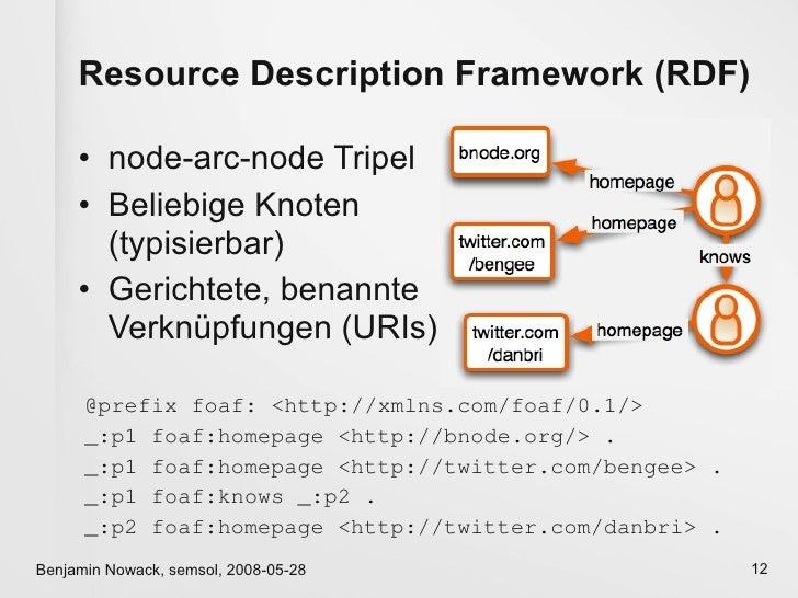 Resource Description Framework (RDF)       • node-arc-node Tripel      • Beliebige Knoten        (typisierbar)      • Geri...