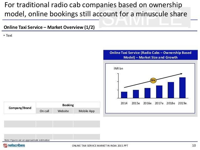 Taxi Services In India together with Business Model Canvas Workshop 47361091 also Ball in addition Online Taxi Service Market In India 2015 S le as well Matriz Peyea Empresa. on taxi cb radio