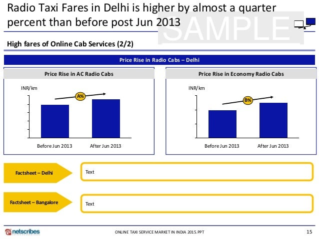 Market Research Report Online Taxi Service Market In India 2015 S