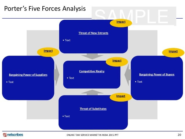 What are the 5 forces of industry analysis?