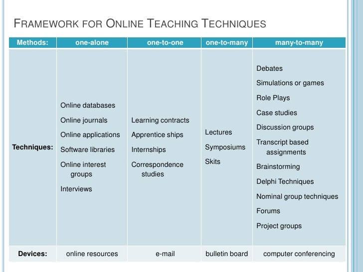 online gbg teaching tips This post shares multiple and authentic online testing strategies preparing students to take online tests does not have to be difficult or frustrating teaching to inspire with jennifer findley.