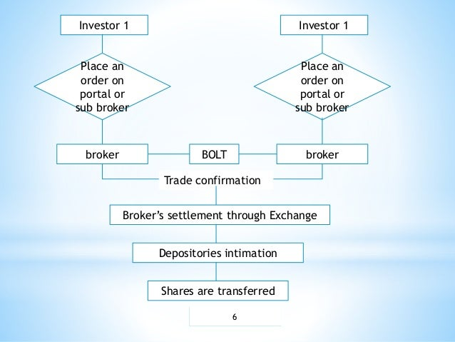 Binary options chart strategies quotes