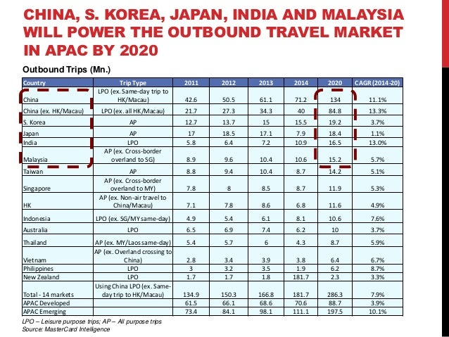 Online Travel Industry - APAC, Trends and Shifts Slide 3