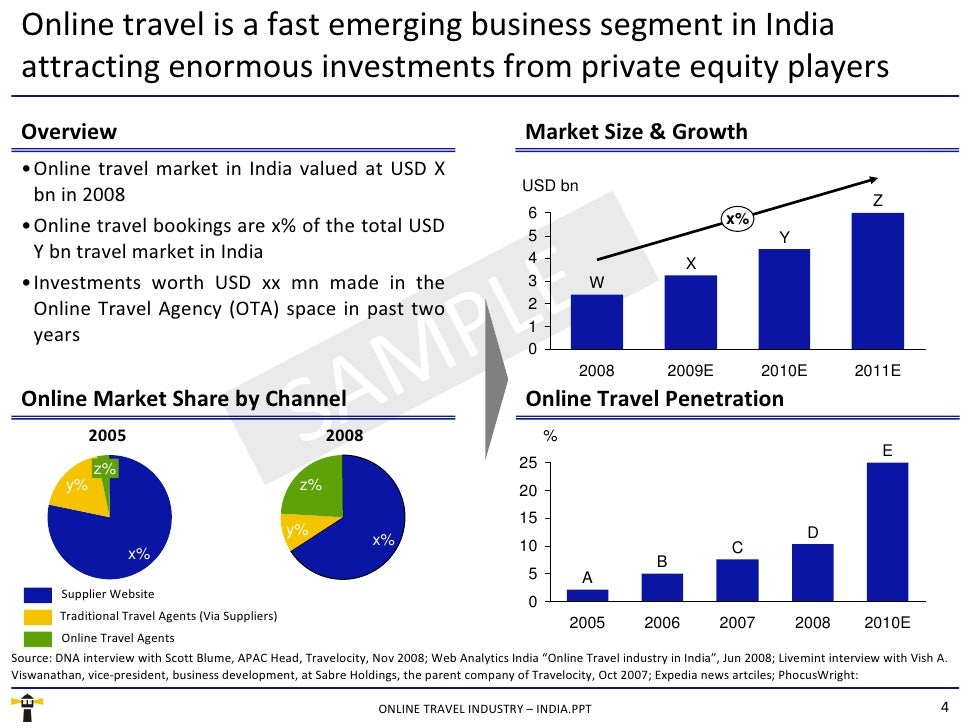 Online travel is a fast emerging business segment in India attracting enormous investments from private equity players <ul...