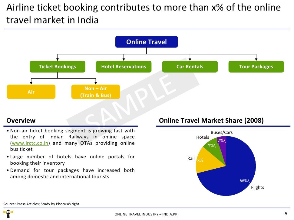 Airline ticket booking contributes to more than x% of the online travel market in India <ul><li>Non-air ticket booking seg...