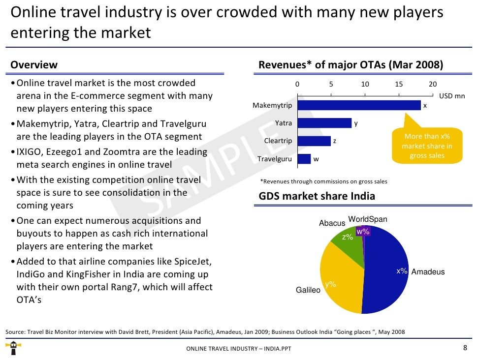<ul><li>Online travel market is the most crowded arena in the E-commerce segment with many new players entering this space...
