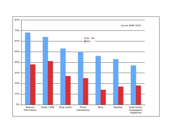 80%                                                                                 source AARP 2009  70%                 ...