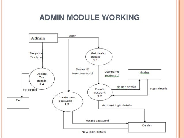 Er diagram car showroom management system introduction to online vehicle showroom db project rh slideshare net for class diagram library management system er diagram for car showroom management system pdf ccuart Image collections