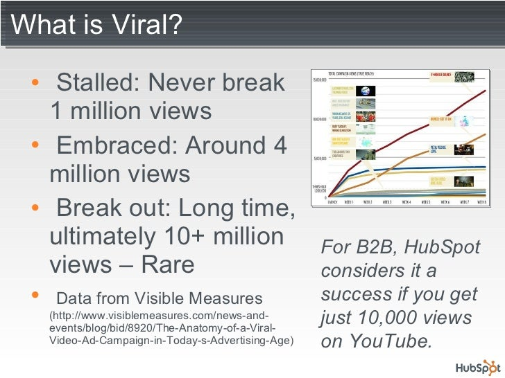 What is Viral? <ul><li>Stalled: Never break 1 million views </li></ul><ul><li>Embraced: Around 4 million views </li></ul><...