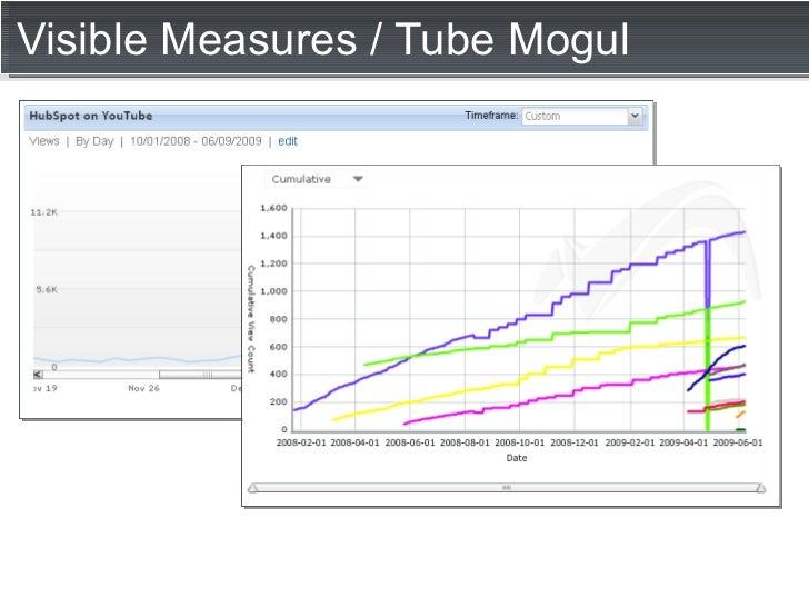 Visible Measures / Tube Mogul