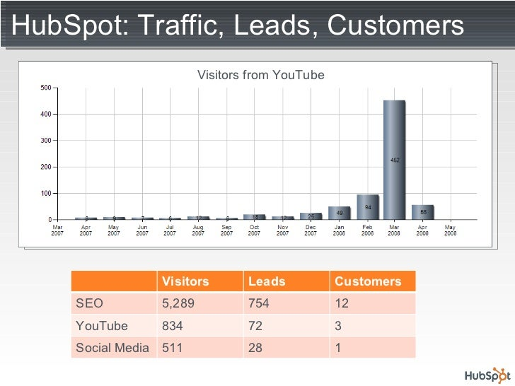 HubSpot: Traffic, Leads, Customers Visitors from YouTube Visitors Leads Customers SEO 5,289 754 12 YouTube 834 72 3 Social...