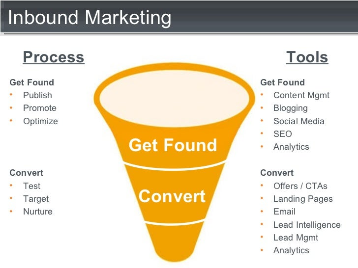 Inbound Marketing Convert Get Found <ul><li>Get Found </li></ul><ul><li>Publish </li></ul><ul><li>Promote </li></ul><ul><l...