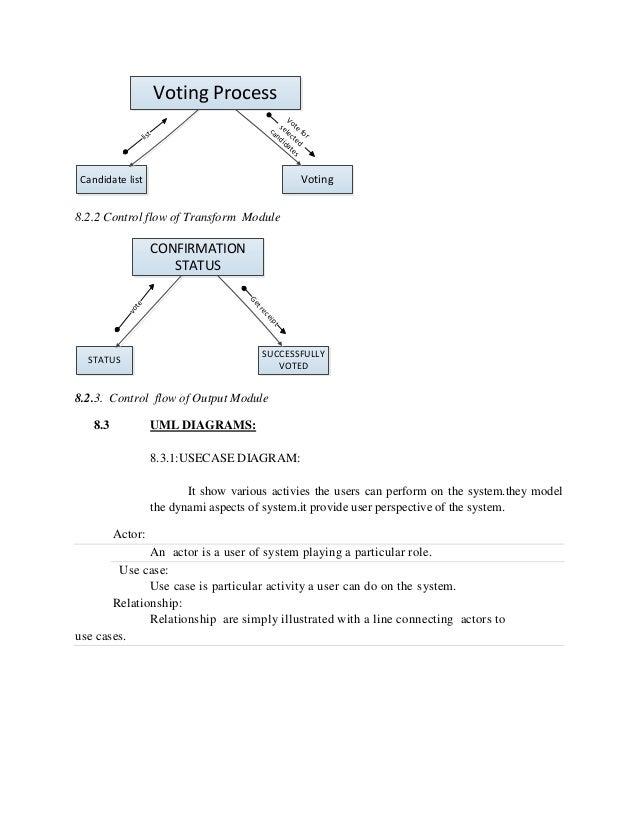 Online Votingsystem