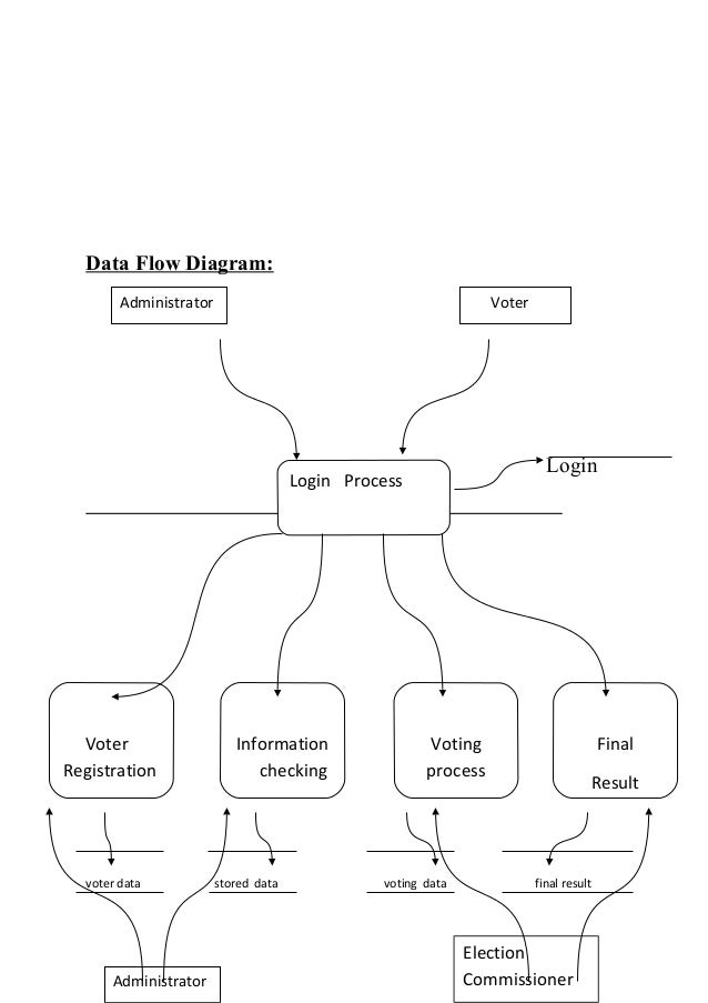 Online voting system full thesis project by jahir data flow diagram ccuart Gallery