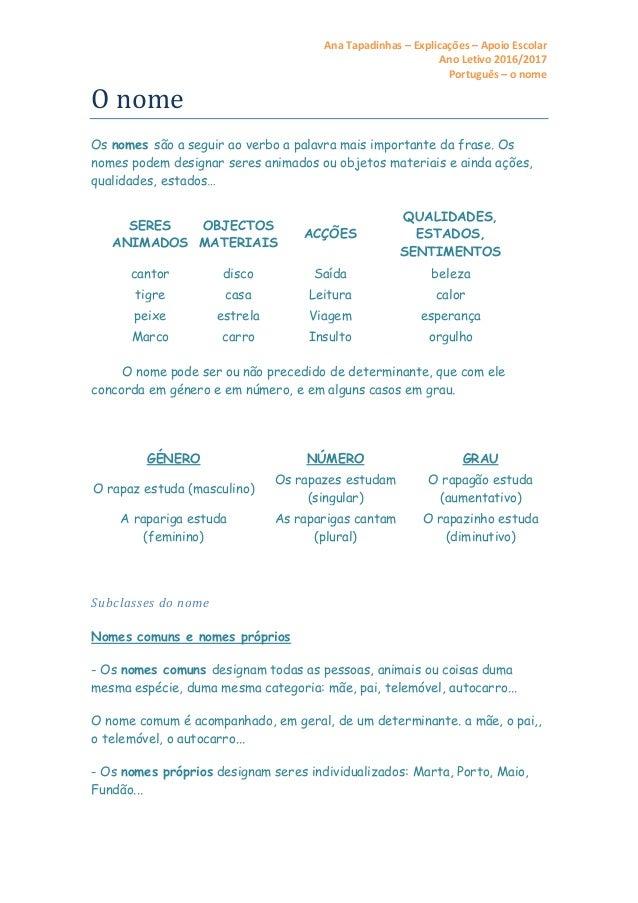 Ana Tapadinhas – Explicações – Apoio Escolar Ano Letivo 2016/2017 Português – o nome O nome Os nomes são a seguir ao verbo...