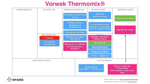 Onopia etude du business model de vorwerk thermomix for Le prix du thermomix