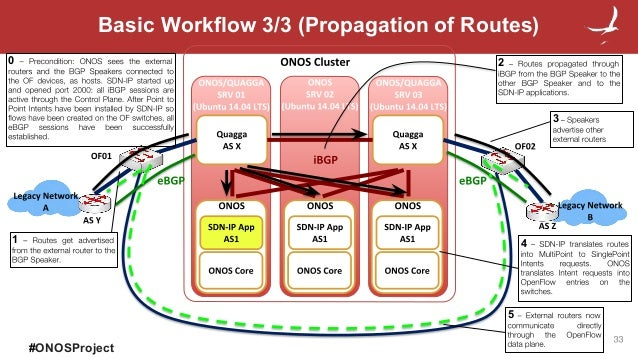 ONOS SDN-IP: Tutorial and Use Case for SDX