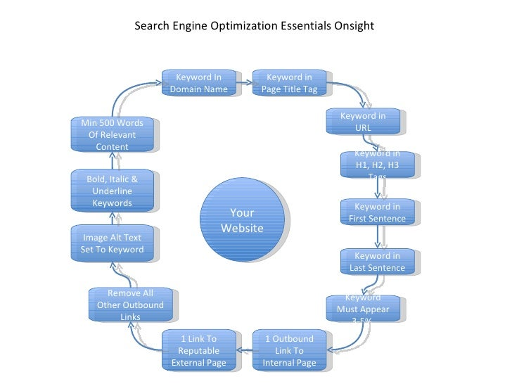 Search Engine Optimization Essentials Onsight  Keyword In Domain Name 1 Outbound Link To Internal Page Keyword in Page Tit...