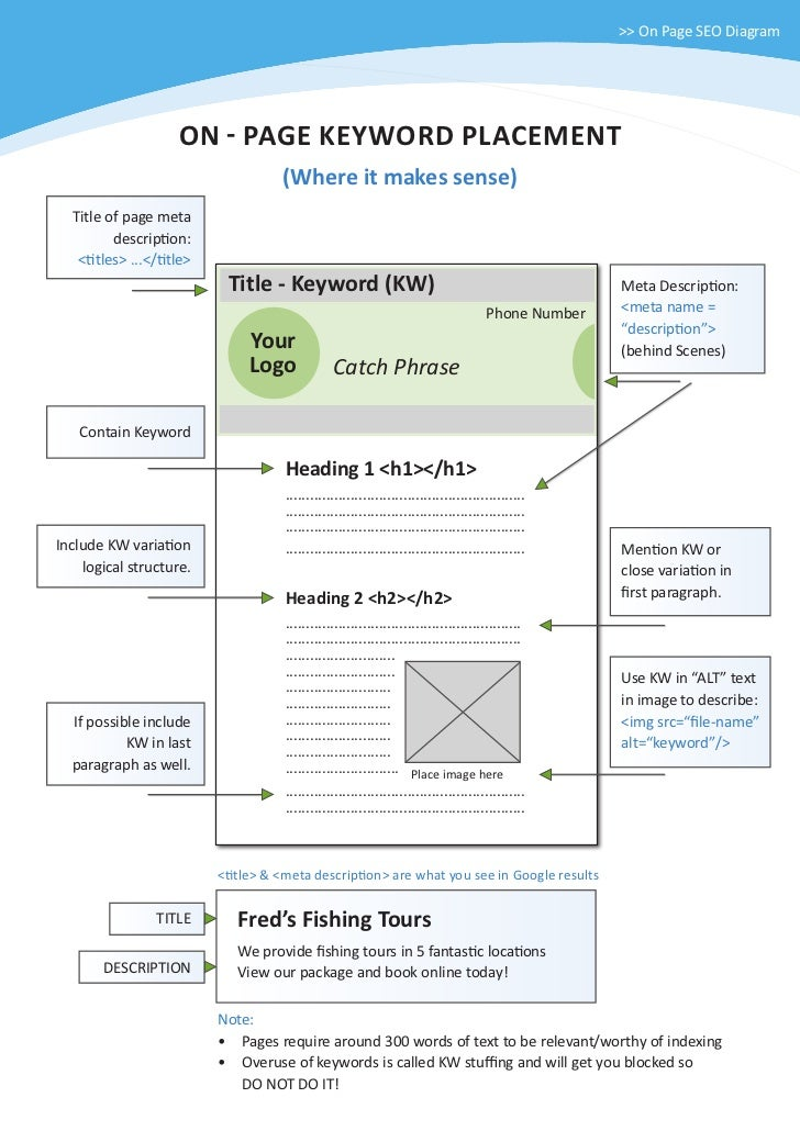 >> On Page SEO Diagram                    ON - PAGE KEYWORD PLACEMENT                                    (Where it makes s...