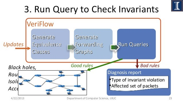 VeriFlow: Verifying Network-Wide Invariants in Real Time