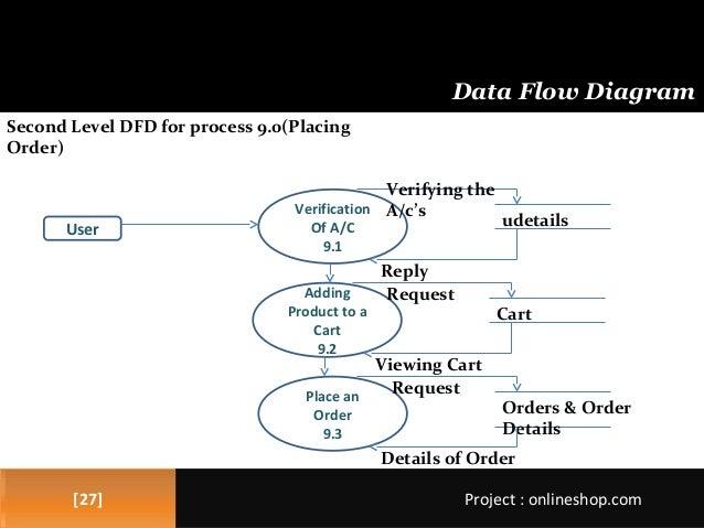 Online mobile shopping 26 2727 data flow diagram ccuart Choice Image