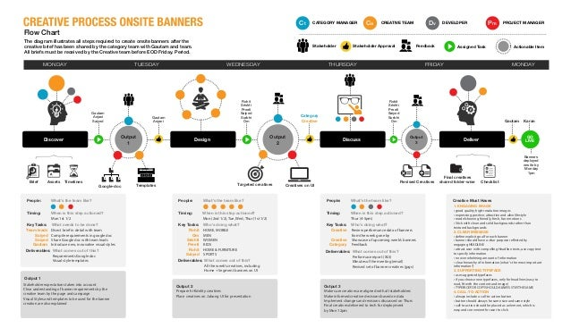 Onsite Banners Process Chart