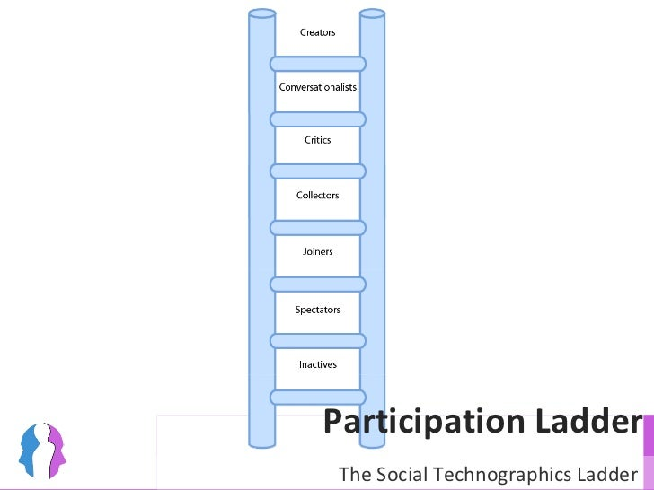 Participation Ladder The Social Technographics Ladder