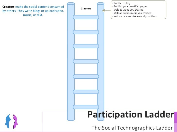 Creators  make the social content consumed by others. They write blogs or upload video, music, or text. Participation Ladd...