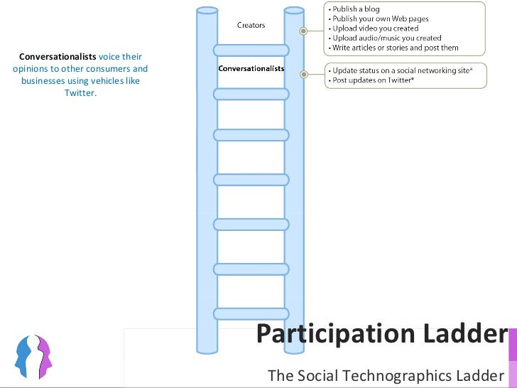 Participation Ladder Conversationalists  voice their opinions to other consumers and businesses using vehicles like Twitte...