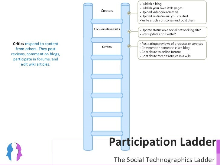 Participation Ladder Critics  respond to content from others. They post reviews, comment on blogs, participate in forums, ...