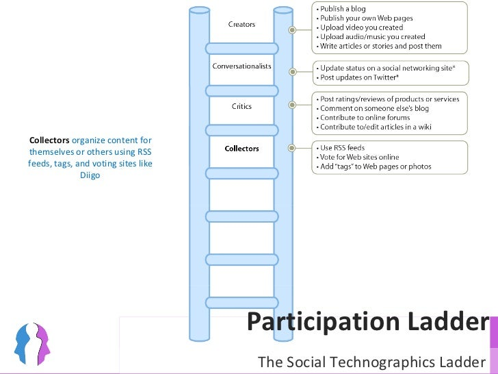Participation Ladder Collectors  organize content for themselves or others using RSS feeds, tags, and voting sites like Di...