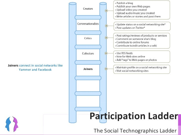 Participation Ladder Joiners  connect in social networks like Yammer and Facebook The Social Technographics Ladder