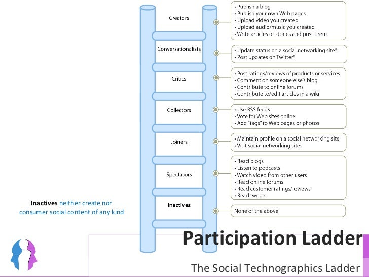 Participation Ladder Inactives  neither create nor consumer social content of any kind The Social Technographics Ladder