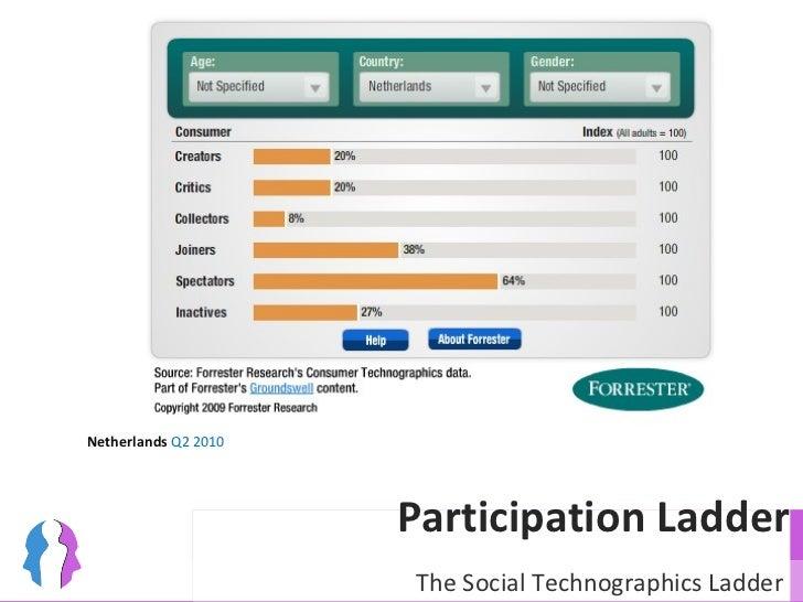 Participation Ladder Netherlands  Q2 2010 The Social Technographics Ladder