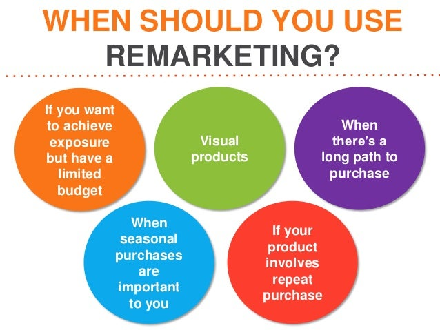 Google AdWords Remarketing Lists For Search Ads (RLSA ...
