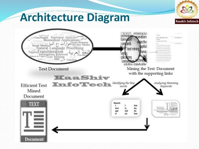 On the use of side information for mining text data 6 architecture diagram ccuart Images
