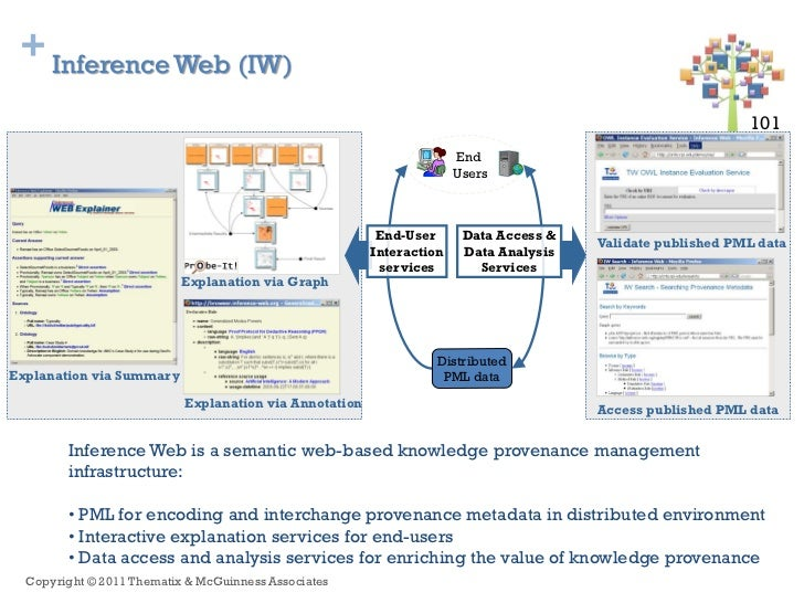 + Inference Web (IW)                                                                                                      ...