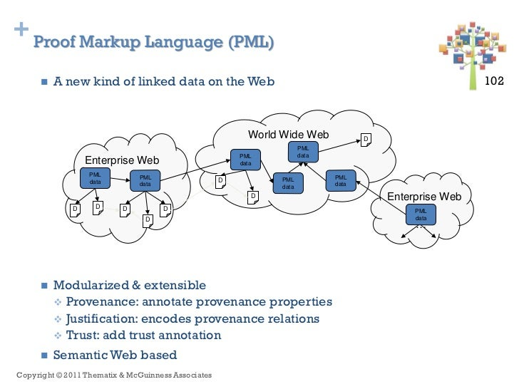 + Proof Markup Language (PML)        A new kind of linked data on the Web                                                ...