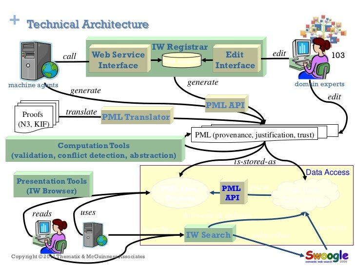 +    Technical Architecture                                                    IW Registrar                  call       We...