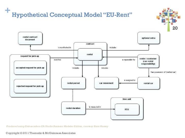 """+ Hypothetical Conceptual Model """"EU-Rent""""                                                                                 ..."""
