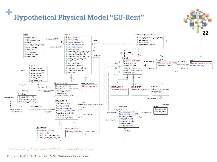 "+ Hypothetical Physical Model ""EU-Rent""                                                             22 22Produced using Em..."