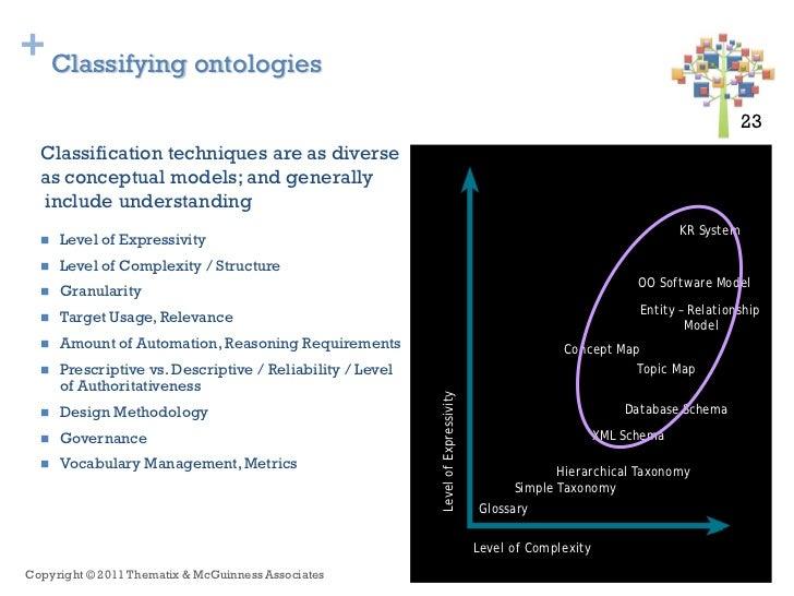 + Classifying ontologies                                                                                                  ...