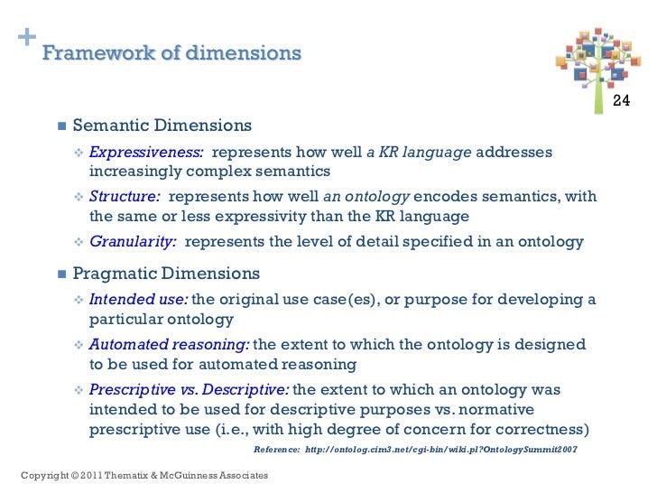 + Framework of dimensions                                                                                                 ...