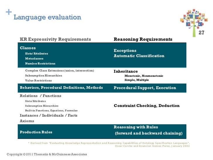 + Language evaluation                                                                                                     ...