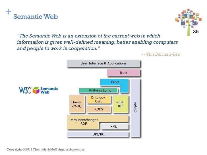 "+ Semantic Web                                                                               35 35      ""The Semantic Web ..."